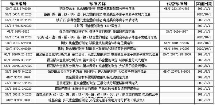 236项分析仪器推荐性国标